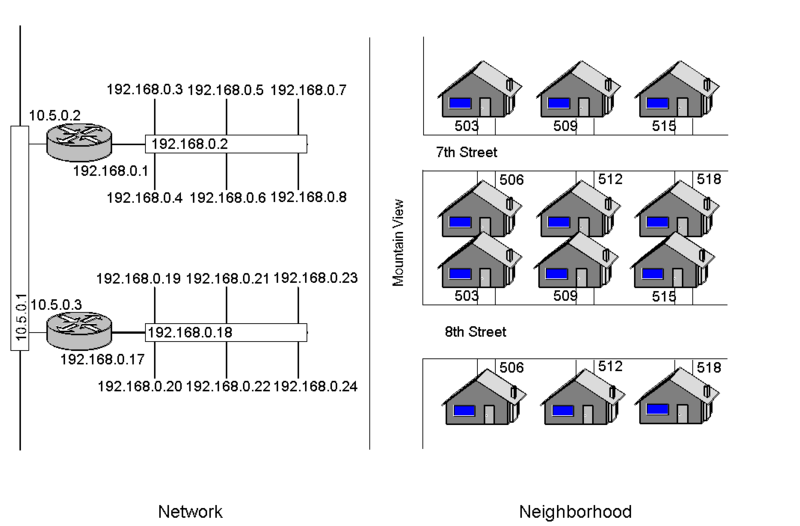 800px-Router-Switch_and_Neighborhood_Analogy