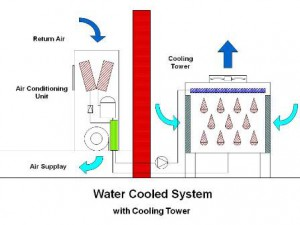 76WaterCool System1